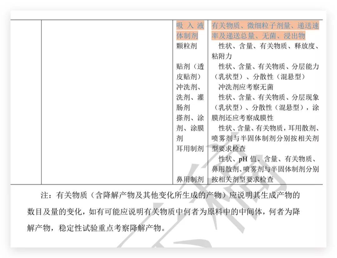 药典委:《稳定性试验指导原则》《制剂通则》《药材和饮片检定通则》《药材及饮片(植物类)中禁用农药多残留测定法》公示